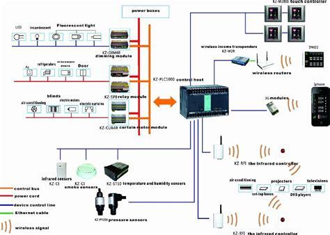 home system smart home system konzesys konzesys china trading