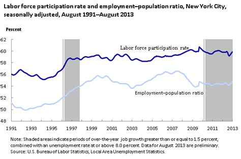 Unemployment Office Nyc by Persistence Of A High Unemployment Rate In New York City