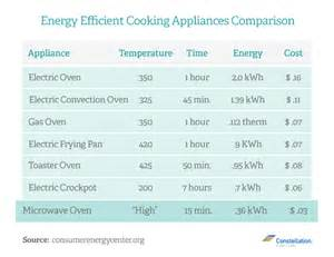 Ratings On Toaster Ovens Which Is More Energy Efficient Microwave Vs Toaster Oven