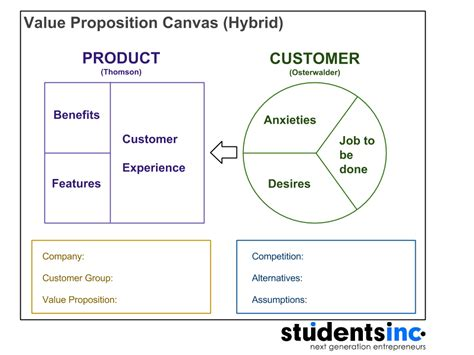 value proposition canvas template value proposition canvas template tire driveeasy co