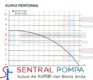 Pompa Celup 200 Watt pompa celup air laut 200 watt pd 201 e sentral pompa