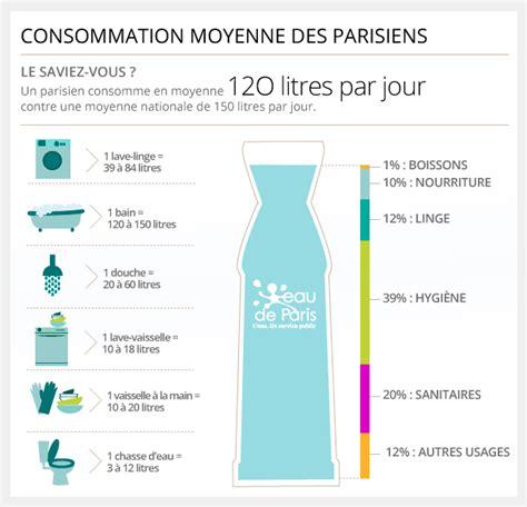 Consommation Moyenne by Consommation Eau Moyenne