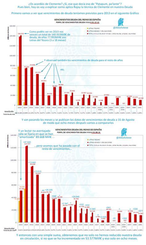 vencimientos abril 2013 vencimientos septiembre 2013 vencimientos estado limitado la realidad sobre nuestros vencimientos de