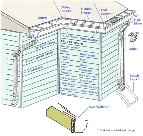 layout design gutter diagram showing the different parts of a gutter system