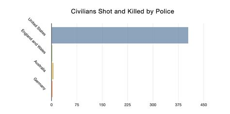 How Many Officers Are There In The United States by Why Do Us Kill So Many Business Insider