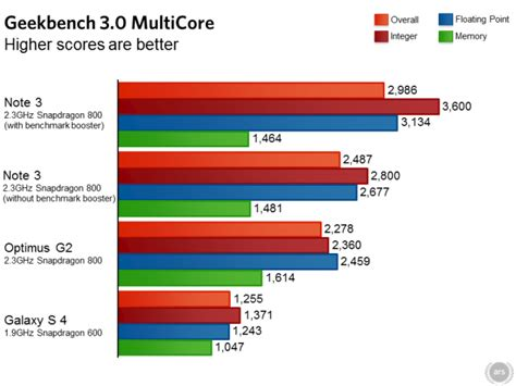 bench marks samsung again caught inflating benchmarking scores phil
