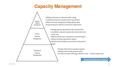 capacity management itil images