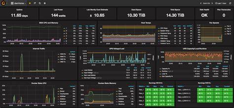 zabbix quick tutorial setup a wicked grafana dashboard to monitor practically