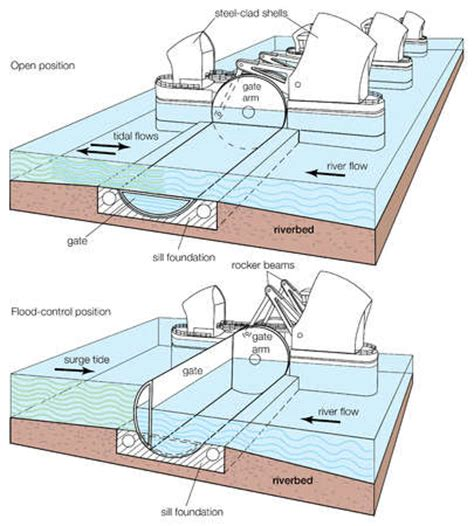 thames barrier stock illustration when the risk of flooding arises the