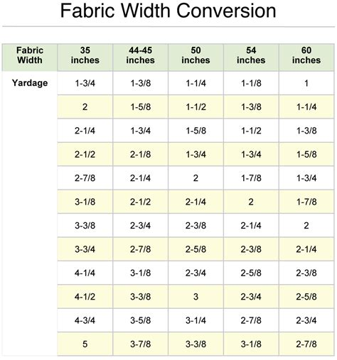 how to calculate yardage for upholstery convert inches to yards of fabric calculator