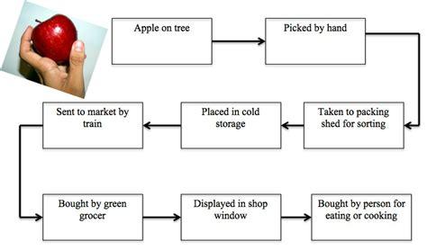 apple flowchart building flow charts