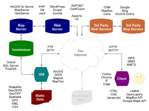 data flow map web mapping