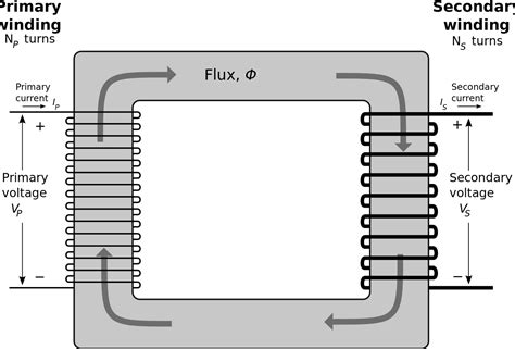 inductance transformer wiki file single phase transformer svg wikimedia commons