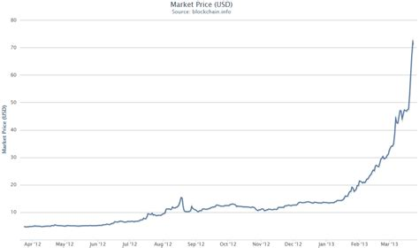bitcoin usd chart bitcoin bubble or new virtual currency macrobusiness