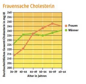 cholesterin tabelle cholesterin wegen m 228 nnersache