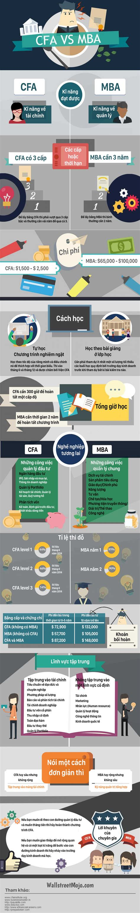 Cfa Vs Harvard Mba by Infographic Bằng N 224 O Quot Ngon Quot Hơn Cfa Hay Mba