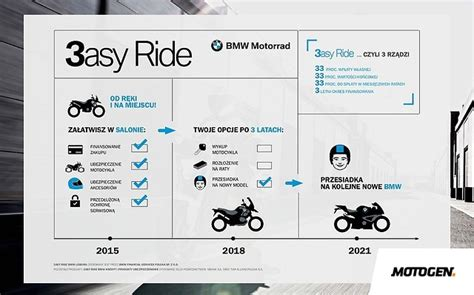 bmw financial services na bmw financial services czyli jak zostać właścicielem
