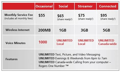 rogers goes live with new monthly price plans mobilesyrup
