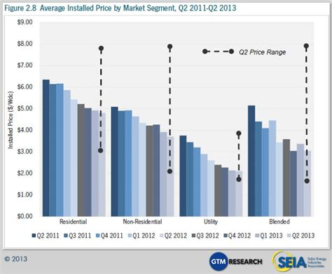 average cost of home solar system cost of solar power 60 lower than early 2011 in us