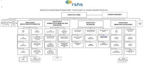 Kesehatan Keselamatan Kerja Danggur Konradus Sh Mh struktur organisasi rumah sakit dokter hasan sadikin bandung