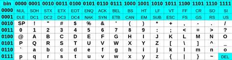 table de conversion ascii repr 233 sentation des caract 232 res
