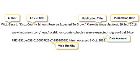 php format date html article or class handout citation pscc libraries at