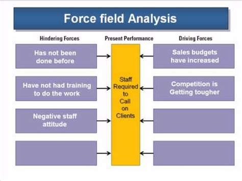 using the force field analysis change management