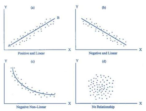 How To Make A Scatter Plot On Paper - how to make a scatter plot on paper 28 images graph