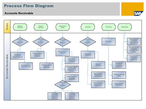 accounts payable workflow diagram accounts payable process flow chart in sap 157 scen