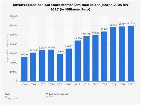 Audi Umsatz audi umsatz bis 2015 statistik