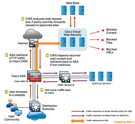 network traffic flow diagram deploying with cx module as a cisco cloud web security