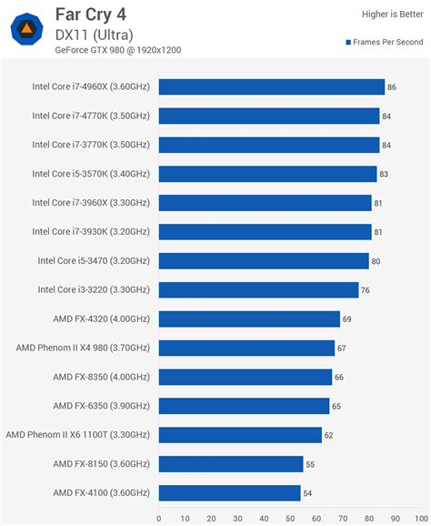 bench marks far cry 4 benchmarked graphics cpu performance gt cpu