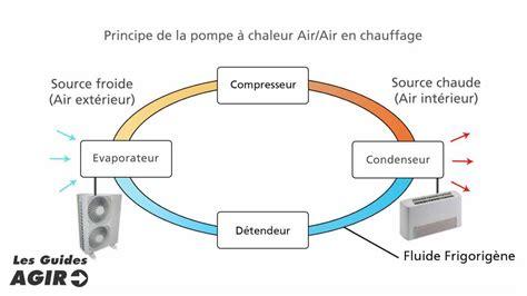Fonctionnement Pompe A Chaleur 4148 by La Pompe A Chaleur Air Air