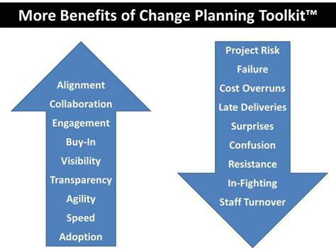 planning and change innovation or not empowering every resident with tools