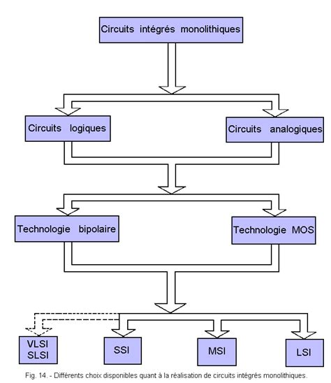 classification of integrated circuits by structure classification of integrated circuit by structure 28 images ee503 integrated circuit