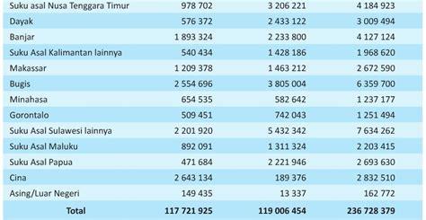 berapa jumlah populasi etnis tionghoa di indonesia