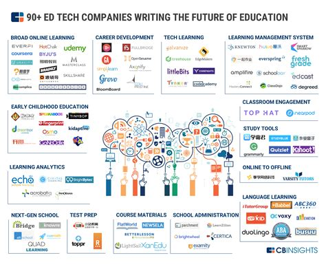 Compare The M Ed Educational Business Administration To A Mba by The Ed Tech Market Map 90 Startups Writing The Future Of