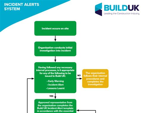 incident alert template incident alert template image collections template