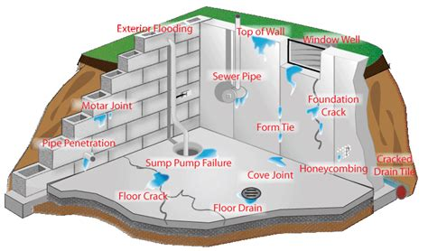 states with basements professional waterproofing parma ohio