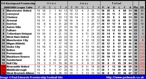epl table chions league opiniones de premier league 2008 09