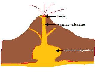camino vulcanico 28 images i fenomeni vulcanici ppt