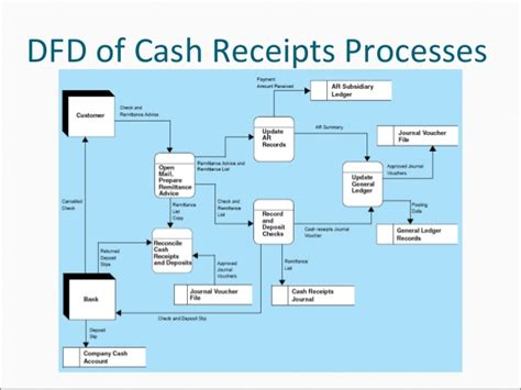 sales and collection cycle flowchart revenue cycle flowchart exles