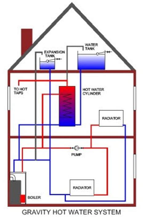 layout of gravity water supply system gravity hot water systems domestic oil fired boilers