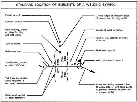 Kaos Note Note 18 Bv welding symbols welding metal work welding diy
