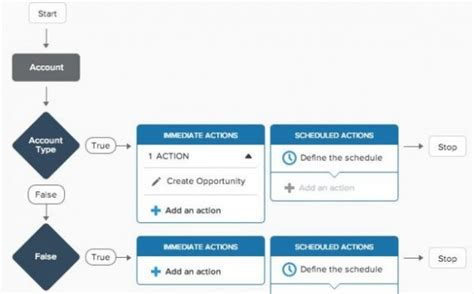 what is workflow in salesforce workflow diagram salesforce choice image how to guide