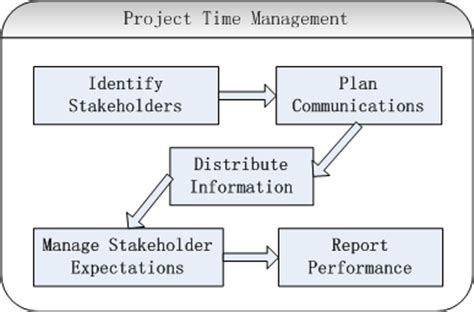 Mba In Relations And Communications Management by Home Of Project Manager 187 Project Communication Management