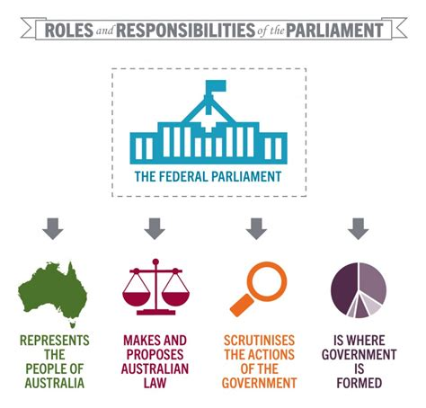 Duties Of House Of Representatives by Parliament Learning Parliamentary Education Office
