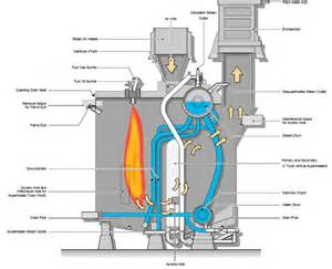 schematic of a boiler get free image about wiring diagram