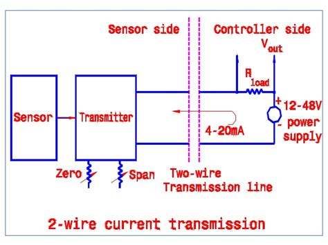 Introduction To Process Transmitters