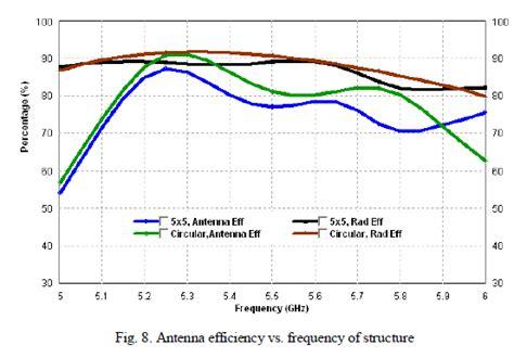 pattern analysis of uniform circular array design and analysis of high gain wideband antennas using